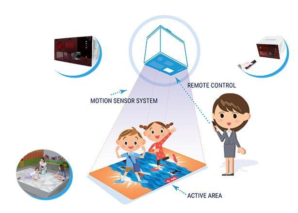 Интерактивен магичен под Funtronic, с включени 52 приложения игри